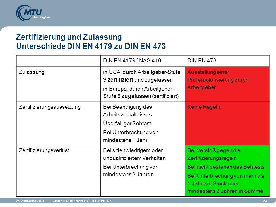 28. September 2011Unterschiede DIN EN 4179 zu DIN EN 47323 Zertifizierung und Zulassung Unterschiede DIN EN 4179 zu DIN EN 473 DIN EN 4179 / NAS 410DI