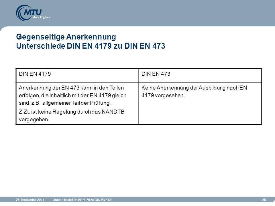 28. September 2011Unterschiede DIN EN 4179 zu DIN EN 47325 Gegenseitige Anerkennung Unterschiede DIN EN 4179 zu DIN EN 473 DIN EN 4179DIN EN 473 Anerk