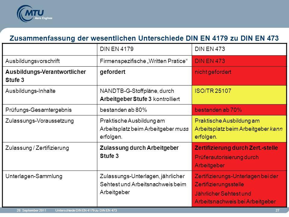 28. September 2011Unterschiede DIN EN 4179 zu DIN EN 47327 Zusammenfassung der wesentlichen Unterschiede DIN EN 4179 zu DIN EN 473 DIN EN 4179DIN EN 4