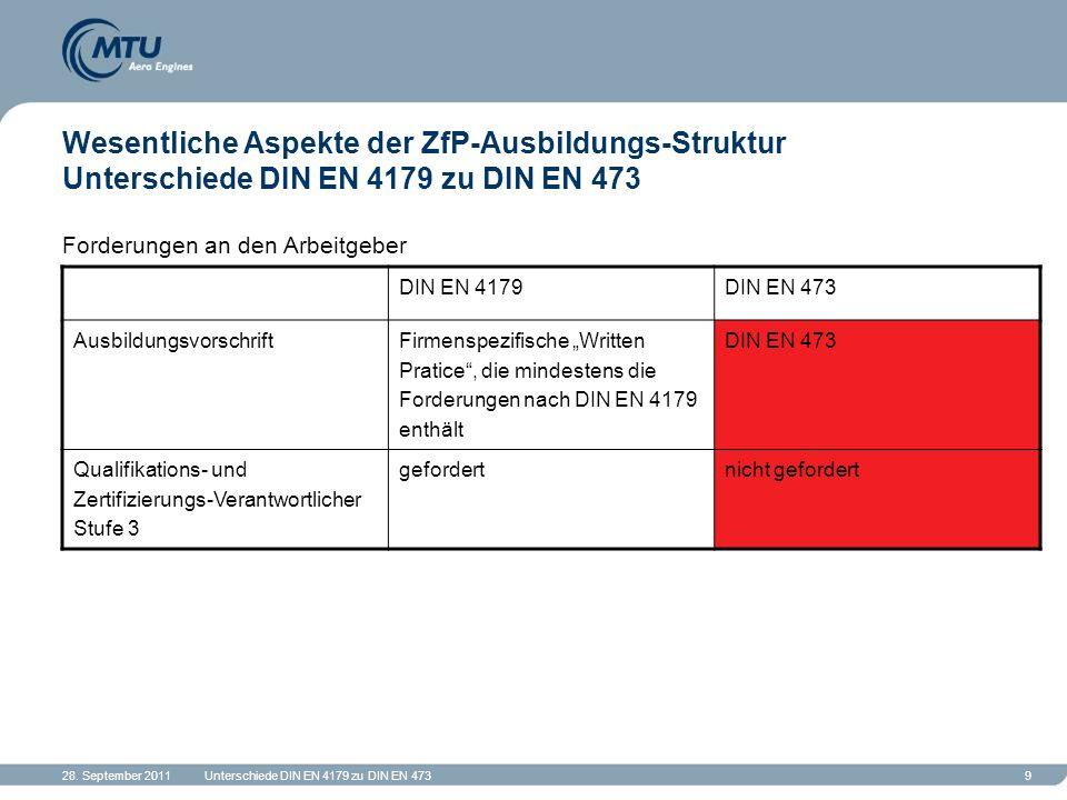 28. September 2011Unterschiede DIN EN 4179 zu DIN EN 4739 Wesentliche Aspekte der ZfP-Ausbildungs-Struktur Unterschiede DIN EN 4179 zu DIN EN 473 Ford