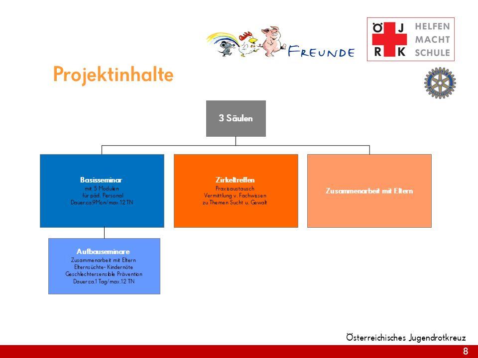 8 Österreichisches Jugendrotkreuz 3 Säulen Zirkeltreffen Praxisaustausch Vermittlung v. Fachwissen zu Themen Sucht u. Gewalt Basisseminar mit 5 Module