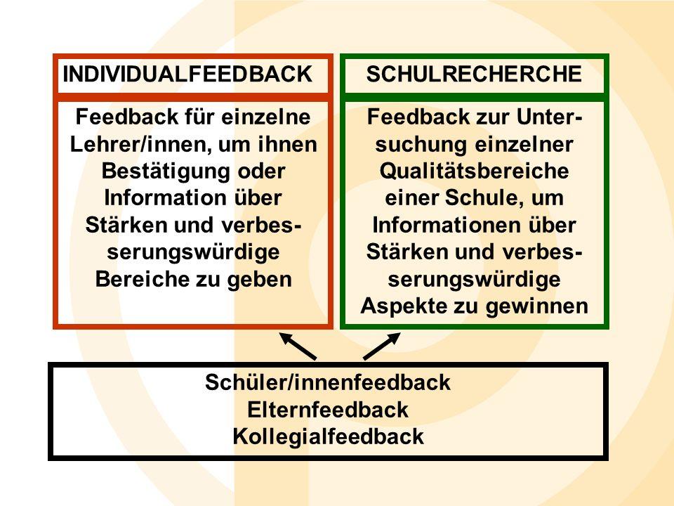 INDIVIDUALFEEDBACKSCHULRECHERCHE Feedback für einzelne Lehrer/innen, um ihnen Bestätigung oder Information über Stärken und verbes- serungswürdige Bereiche zu geben Feedback zur Unter- suchung einzelner Qualitätsbereiche einer Schule, um Informationen über Stärken und verbes- serungswürdige Aspekte zu gewinnen Schüler/innenfeedback Elternfeedback Kollegialfeedback
