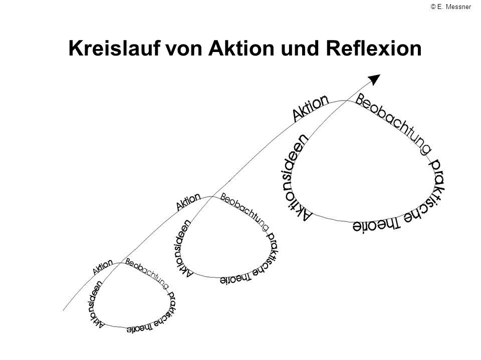 Kreislauf von Aktion und Reflexion © E. Messner