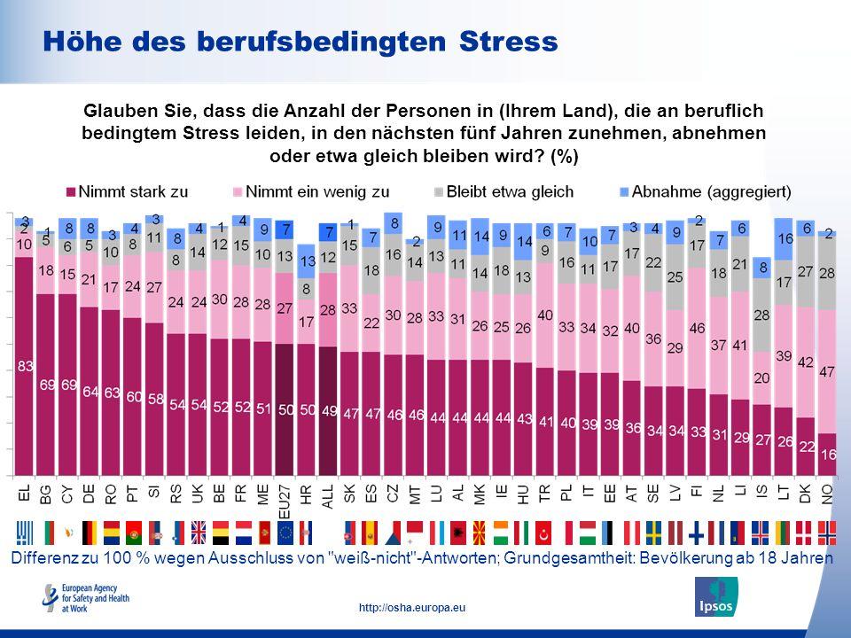 10 http://osha.europa.eu Differenz zu 100 % wegen Ausschluss von