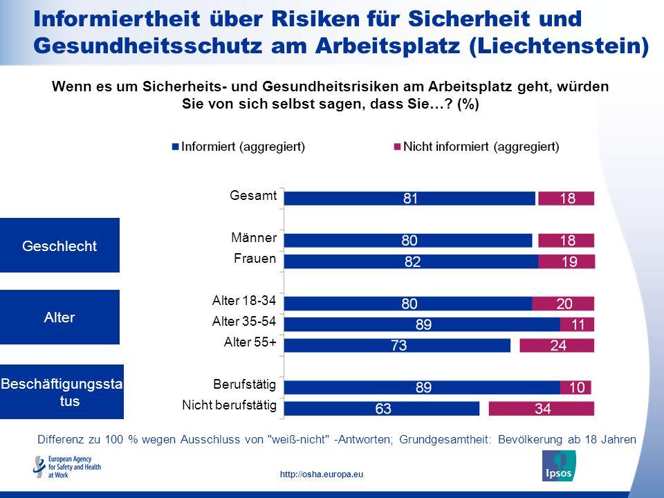 14 http://osha.europa.eu Differenz zu 100 % wegen Ausschluss von