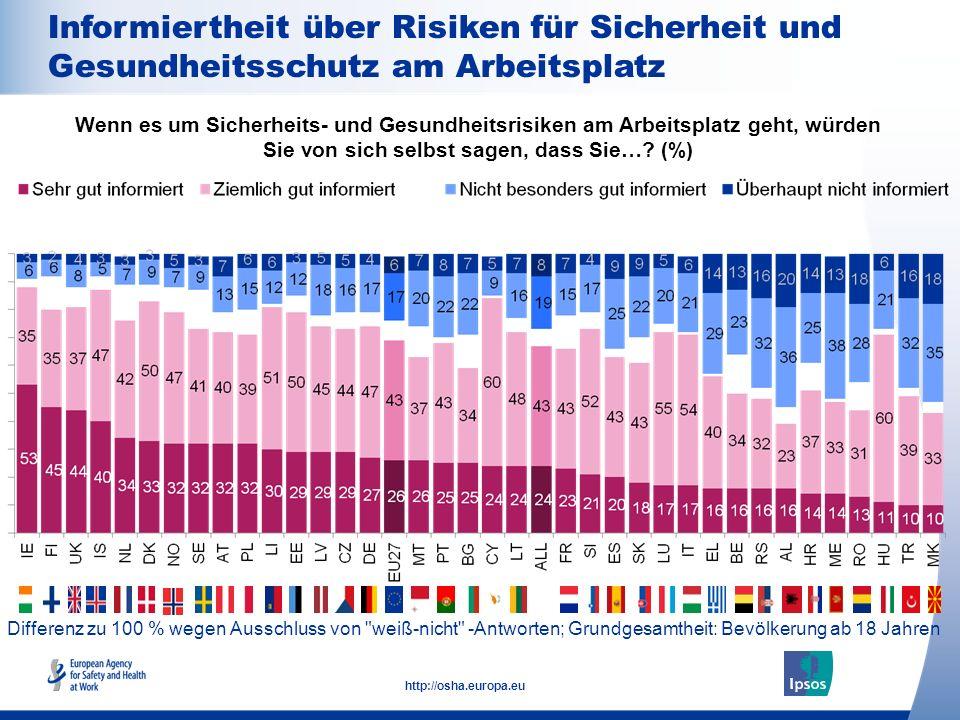 16 http://osha.europa.eu Differenz zu 100 % wegen Ausschluss von