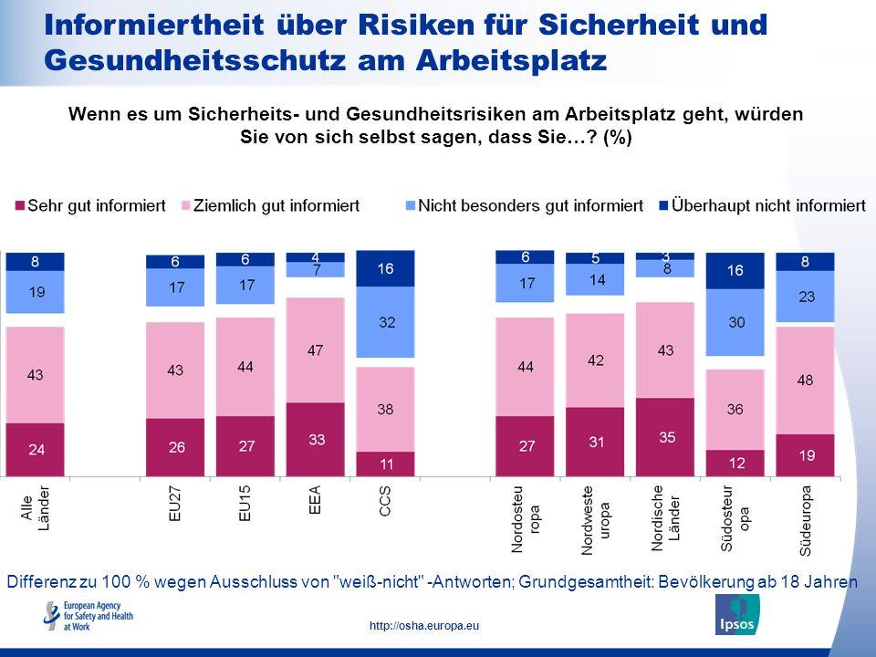 17 http://osha.europa.eu Differenz zu 100 % wegen Ausschluss von