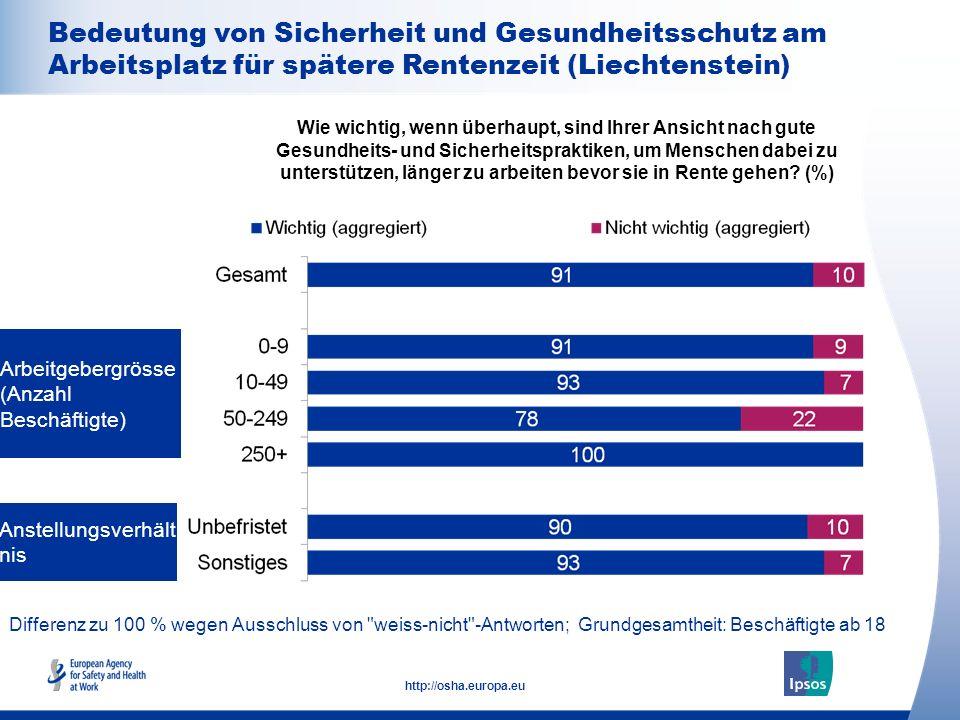 21 http://osha.europa.eu Differenz zu 100 % wegen Ausschluss von