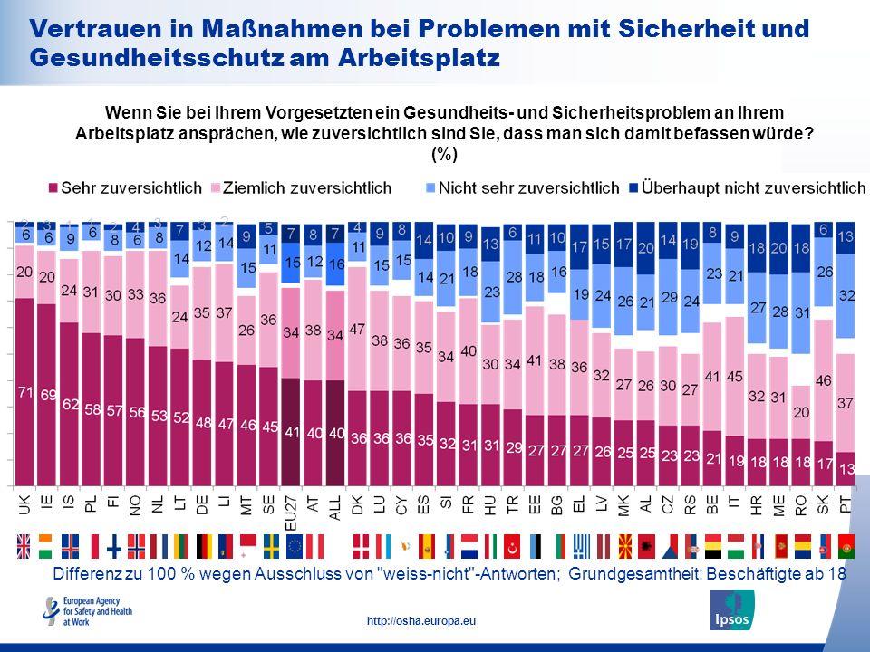 28 http://osha.europa.eu Differenz zu 100 % wegen Ausschluss von