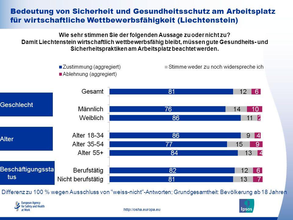 32 http://osha.europa.eu Geschlecht Alter Beschäftigungssta tus Wie sehr stimmen Sie der folgenden Aussage zu oder nicht zu? Damit Liechtenstein wirts