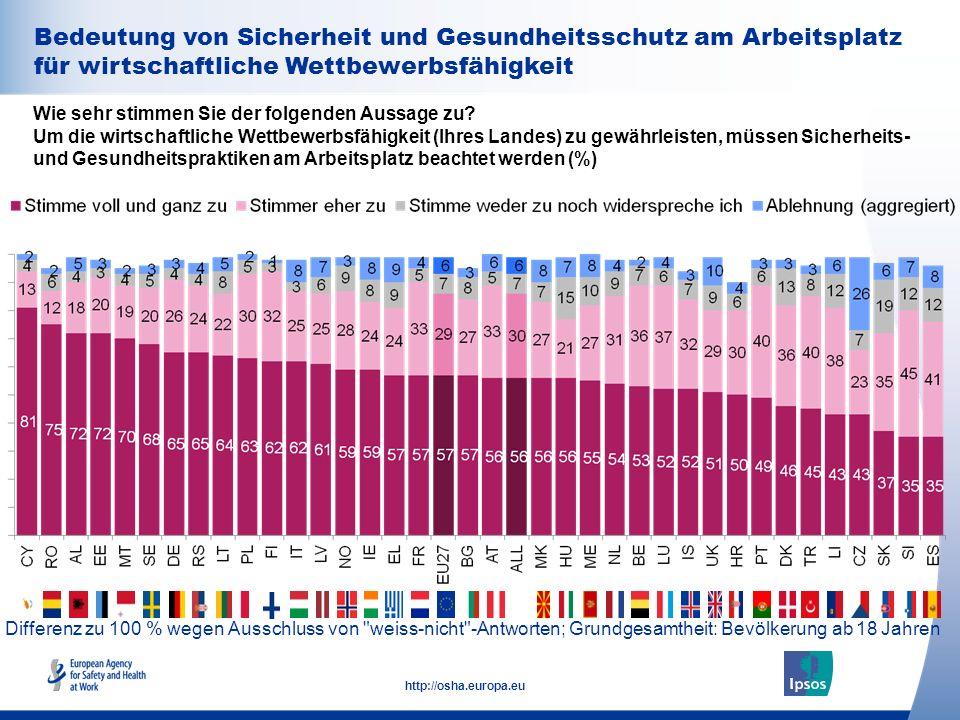 34 http://osha.europa.eu Bedeutung von Sicherheit und Gesundheitsschutz am Arbeitsplatz für wirtschaftliche Wettbewerbsfähigkeit Wie sehr stimmen Sie