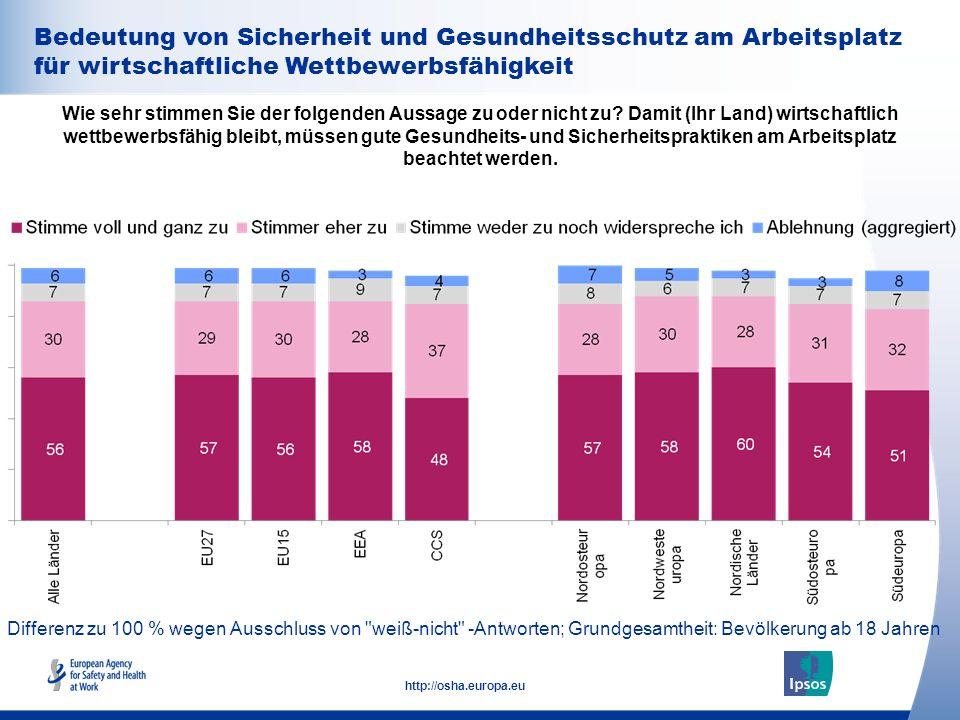 35 http://osha.europa.eu Bedeutung von Sicherheit und Gesundheitsschutz am Arbeitsplatz für wirtschaftliche Wettbewerbsfähigkeit Differenz zu 100 % we