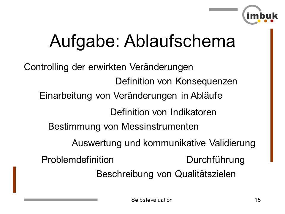 Selbstevaluation15 Aufgabe: Ablaufschema Problemdefinition Beschreibung von Qualitätszielen Definition von Indikatoren Bestimmung von Messinstrumenten