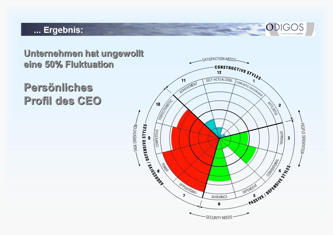 ... Ergebnis: Unternehmen hat ungewollt eine 50% Fluktuation Persönliches Profil des CEO