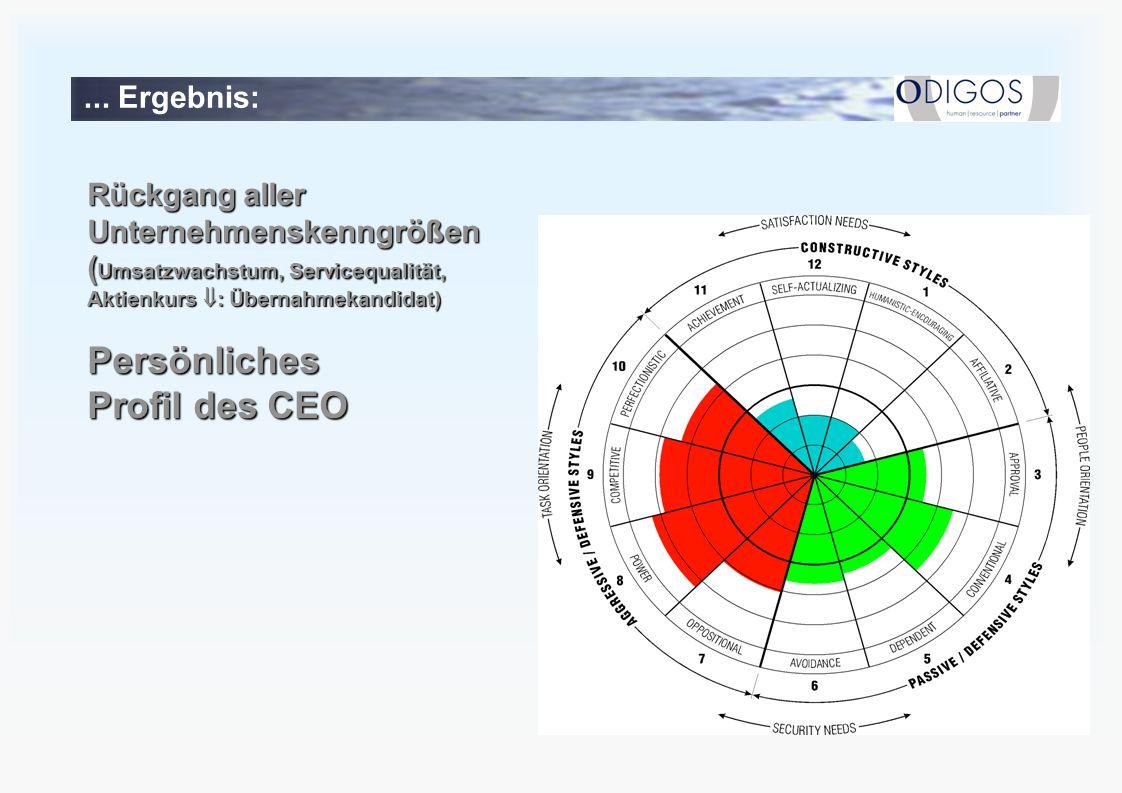 ... Ergebnis: Rückgang aller Unternehmenskenngrößen ( Umsatzwachstum, Servicequalität, Aktienkurs : Übernahmekandidat) Persönliches Profil des CEO