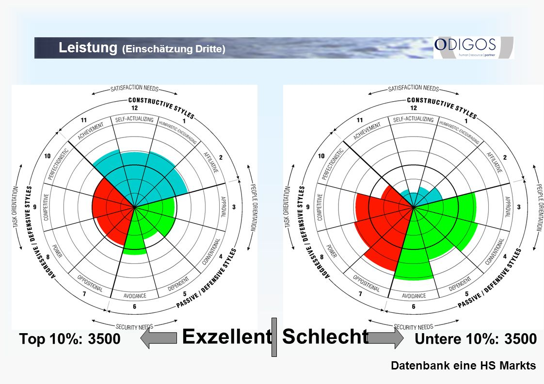 SchlechtExzellent Top 10%: 3500Untere 10%: 3500 Datenbank eine HS Markts Leistung (Einschätzung Dritte)