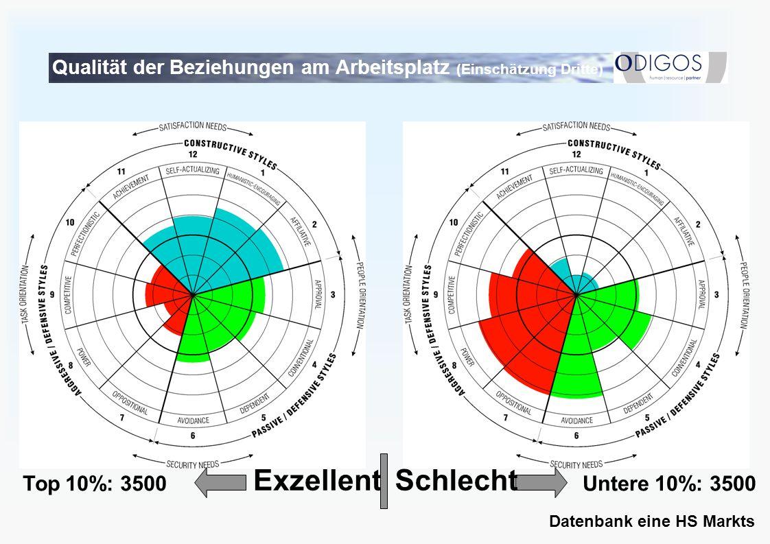 SchlechtExzellent Top 10%: 3500Untere 10%: 3500 Datenbank eine HS Markts Qualität der Beziehungen am Arbeitsplatz (Einschätzung Dritte)