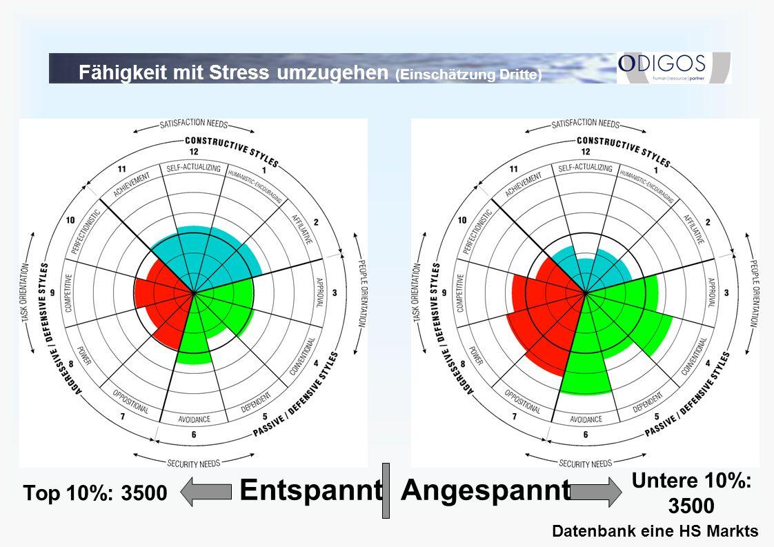 Fähigkeit mit Stress umzugehen (Einschätzung Dritte) AngespanntEntspannt Top 10%: 3500 Untere 10%: 3500 Datenbank eine HS Markts