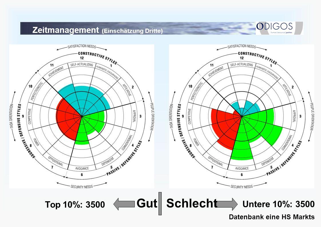 SchlechtGut Top 10%: 3500 Untere 10%: 3500 Datenbank eine HS Markts Zeitmanagement (Einschätzung Dritte)