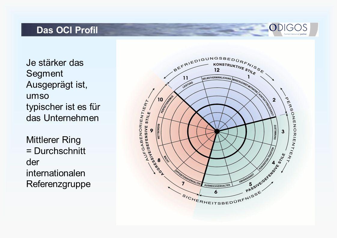 Das OCI Profil Je stärker das Segment Ausgeprägt ist, umso typischer ist es für das Unternehmen Mittlerer Ring = Durchschnitt der internationalen Referenzgruppe
