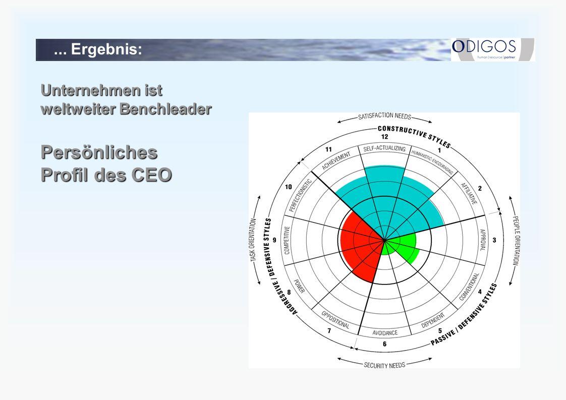 ... Ergebnis: Unternehmen ist weltweiter Benchleader Persönliches Profil des CEO