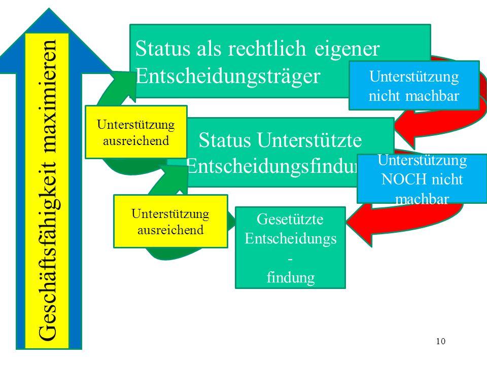 Status als rechtlich eigener Entscheidungsträger Status Unterstützte Entscheidungsfindung Gesetützte Entscheidungs - findung Unterstützung nicht machb