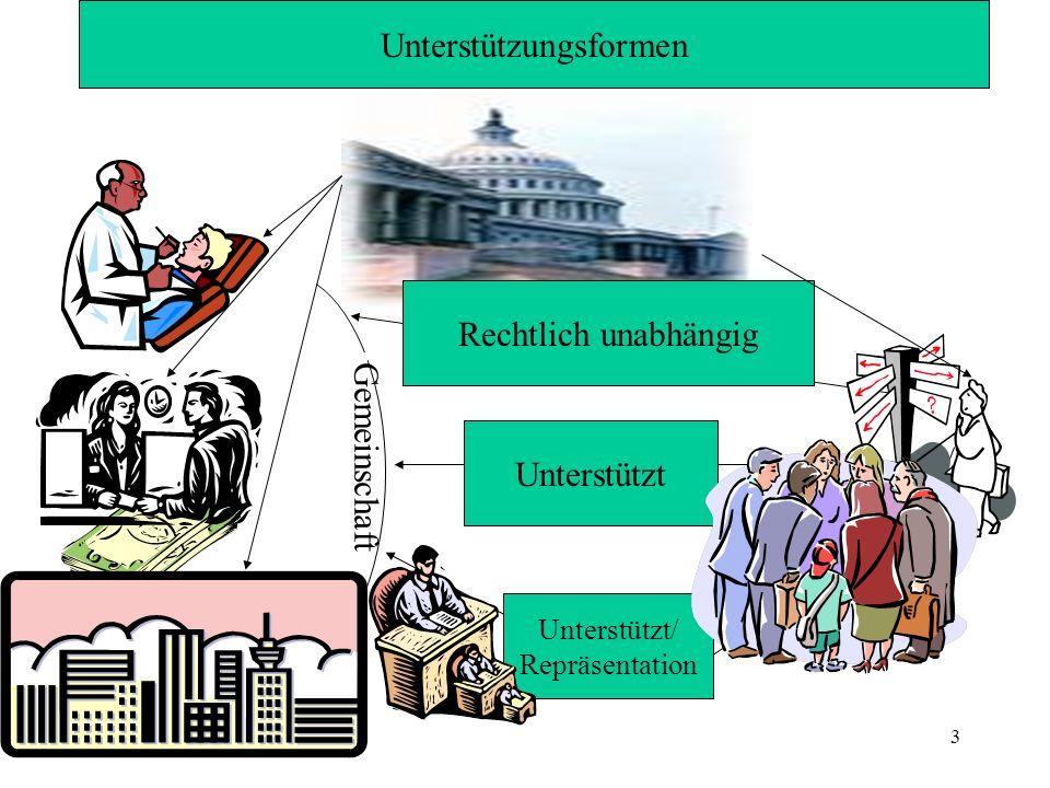 Unterstützungsformen Unterstützt Rechtlich unabhängig Unterstützt/ Repräsentation Gemeinschaft 3