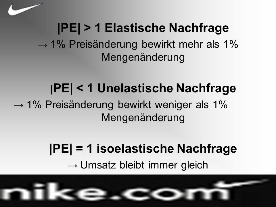 |PE| > 1 Elastische Nachfrage 1% Preisänderung bewirkt mehr als 1% Mengenänderung | PE| < 1 Unelastische Nachfrage 1% Preisänderung bewirkt weniger als 1% Mengenänderung |PE| = 1 isoelastische Nachfrage Umsatz bleibt immer gleich