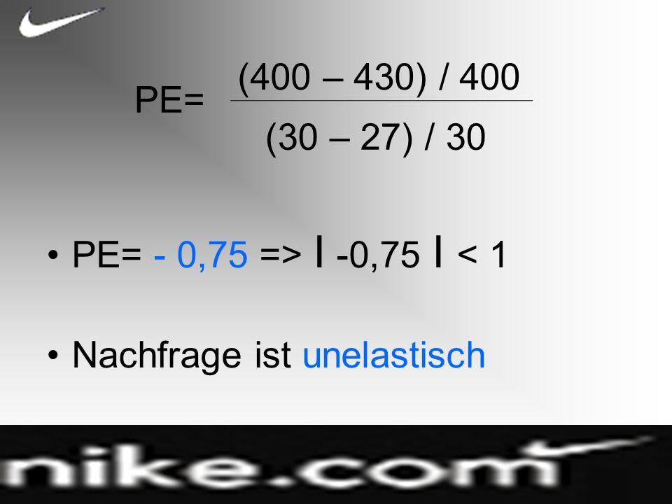 PE= - 0,75 => I -0,75 I < 1 Nachfrage ist unelastisch PE= (400 – 430) / 400 (30 – 27) / 30