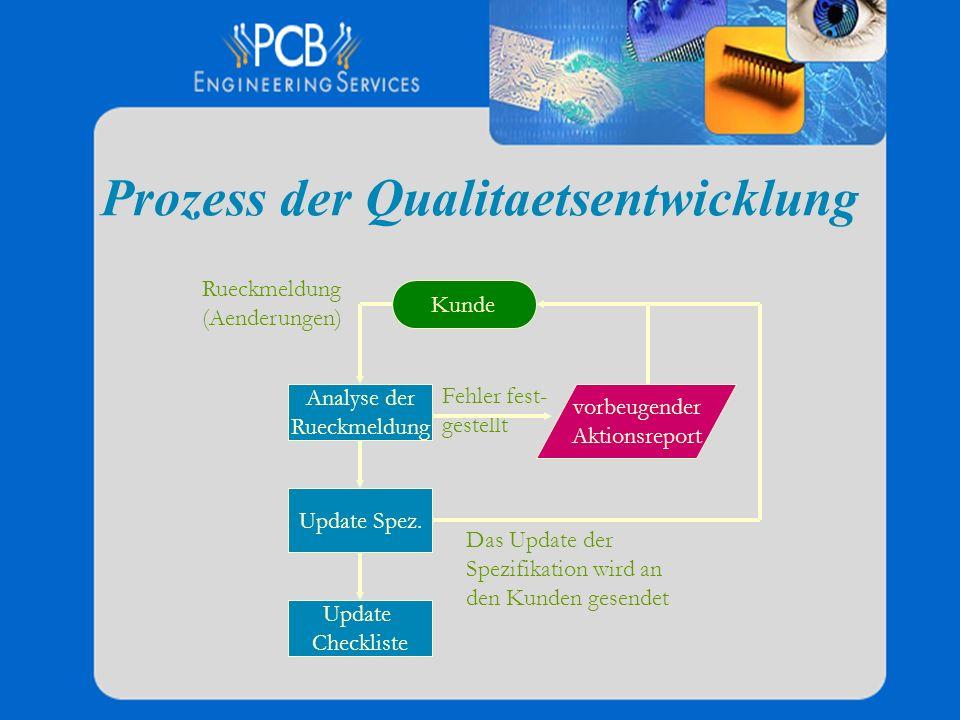 Prozess der Qualitaetsentwicklung Fehler fest- gestellt Rueckmeldung (Aenderungen) Kunde vorbeugender Aktionsreport Analyse der Rueckmeldung Update Sp