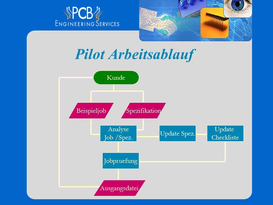 Pilot Arbeitsablauf Analyse Job /Spez. Jobpruefung Beispieljob Kunde Spezifikation Update Spez. Ausgangsdatei Update Checkliste