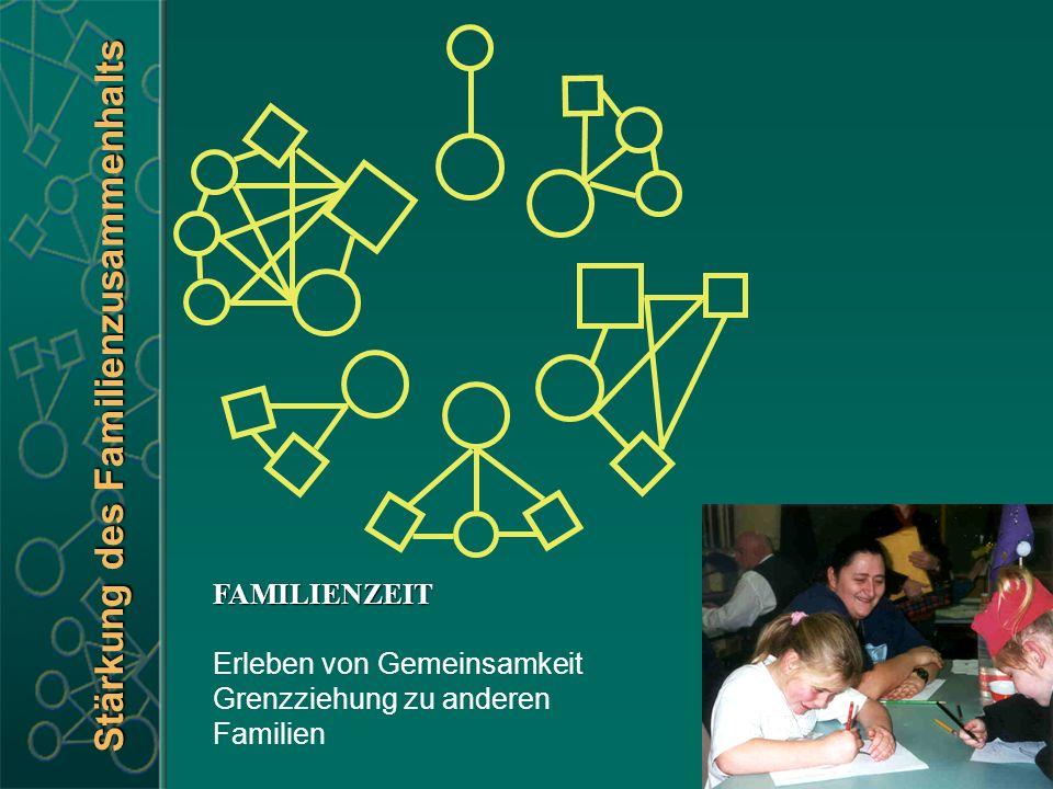 Stärkung des Familienzusammenhalts FAMILIENZEIT Erleben von Gemeinsamkeit Grenzziehung zu anderen Familien