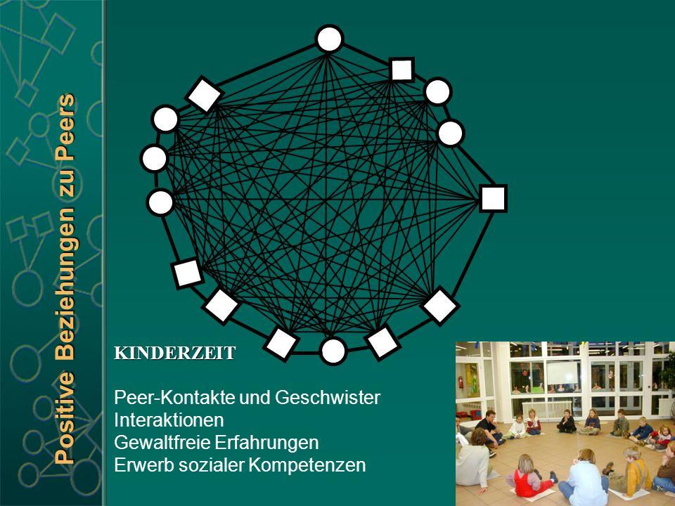 Positive Beziehungen zu Peers KINDERZEIT Peer-Kontakte und Geschwister Interaktionen Gewaltfreie Erfahrungen Erwerb sozialer Kompetenzen