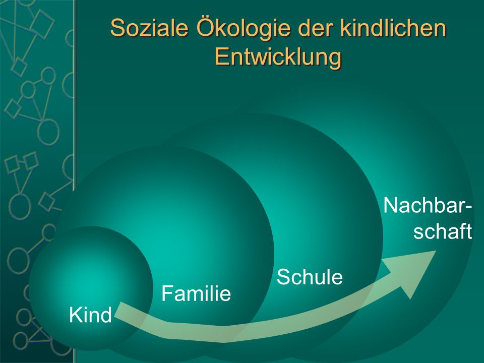 Soziale Ökologie der kindlichen Entwicklung Nachbar- schaft Schule Familie Kind