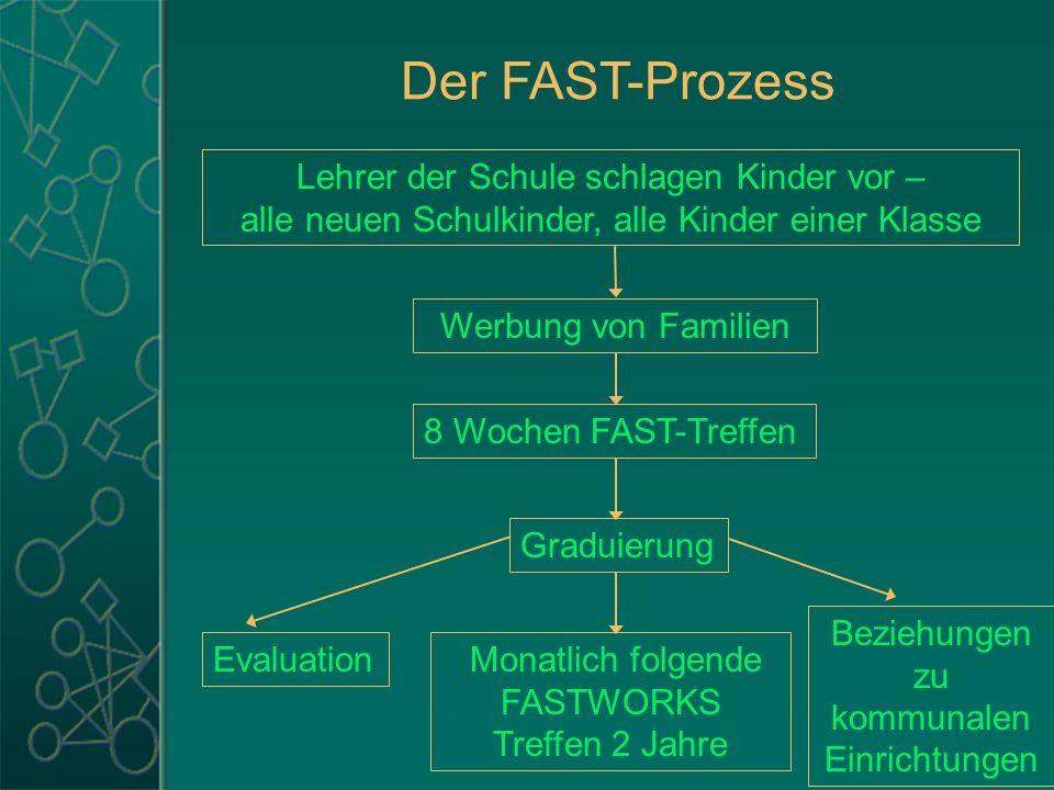 Der FAST-Prozess Lehrer der Schule schlagen Kinder vor – alle neuen Schulkinder, alle Kinder einer Klasse Werbung von Familien 8 Wochen FAST-Treffen G