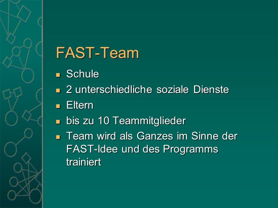 FAST-Team Schule Schule 2 unterschiedliche soziale Dienste 2 unterschiedliche soziale Dienste Eltern Eltern bis zu 10 Teammitglieder bis zu 10 Teammit