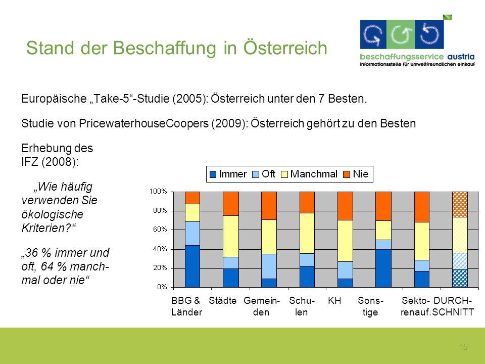 15 Stand der Beschaffung in Österreich Europäische Take-5-Studie (2005): Österreich unter den 7 Besten. Studie von PricewaterhouseCoopers (2009): Öste