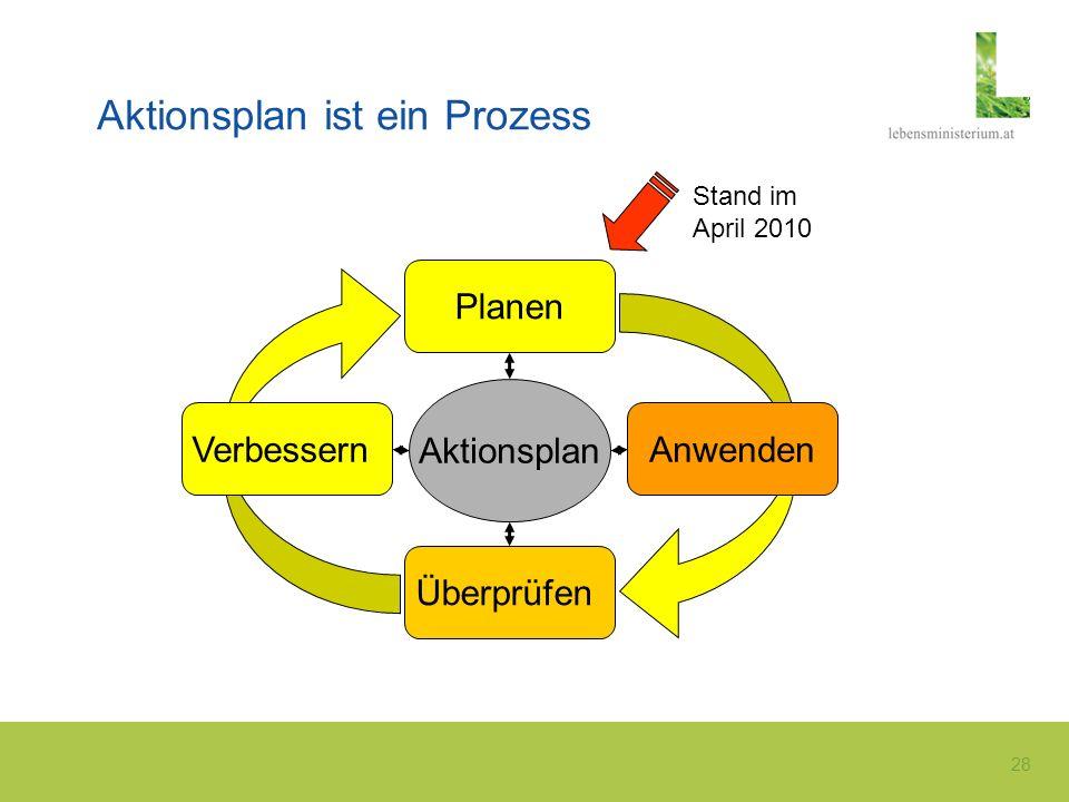 28 Aktionsplan ist ein Prozess Planen Überprüfen AnwendenVerbessern Aktionsplan Stand im April 2010