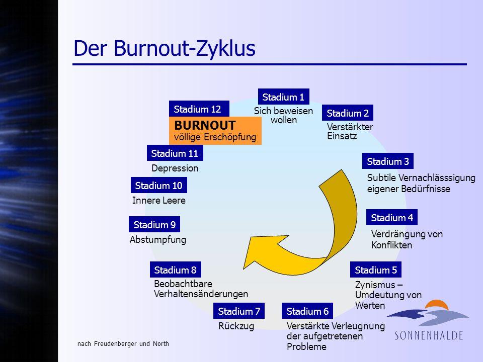 Der Burnout-Zyklus Stadium 1 Stadium 2 Verstärkter Einsatz Stadium 5 Zynismus – Umdeutung von Werten Stadium 3 Subtile Vernachlässsigung eigener Bedür