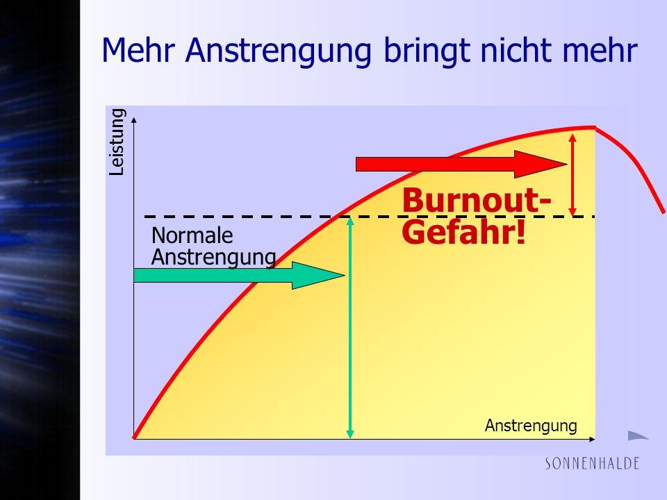 Mehr Anstrengung bringt nicht mehr Burnout- Gefahr! Normale Anstrengung Leistung Anstrengung