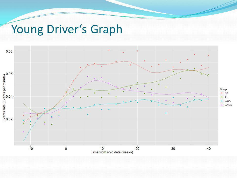 Young Drivers Graph