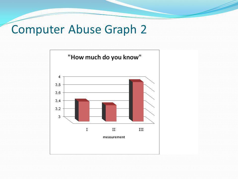 Computer Abuse Graph 2