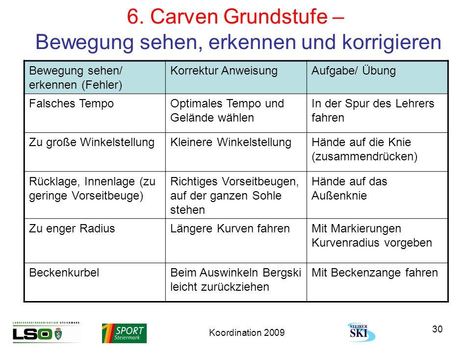 Koordination 2009 30 6. Carven Grundstufe – Bewegung sehen, erkennen und korrigieren Bewegung sehen/ erkennen (Fehler) Korrektur AnweisungAufgabe/ Übu