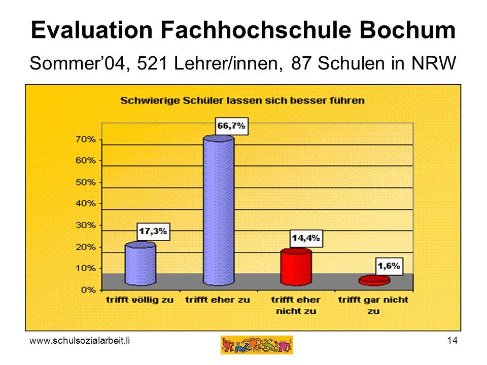 www.schulsozialarbeit.li14 Evaluation Fachhochschule Bochum Sommer04, 521 Lehrer/innen, 87 Schulen in NRW