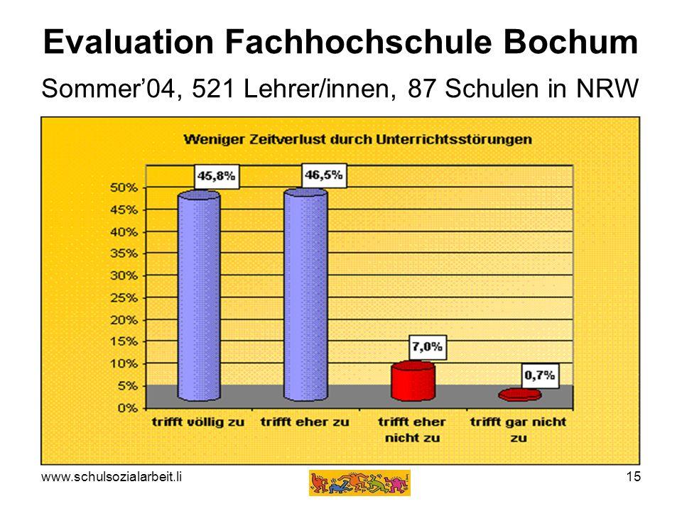 www.schulsozialarbeit.li15 Evaluation Fachhochschule Bochum Sommer04, 521 Lehrer/innen, 87 Schulen in NRW