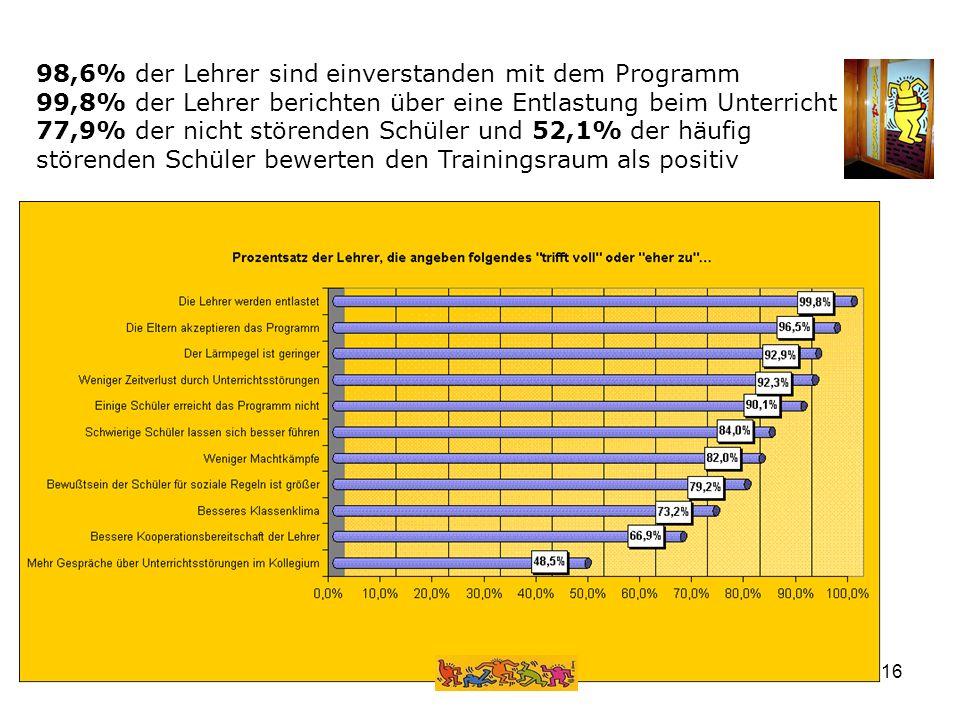 www.schulsozialarbeit.li16 98,6% der Lehrer sind einverstanden mit dem Programm 99,8% der Lehrer berichten über eine Entlastung beim Unterricht 77,9%