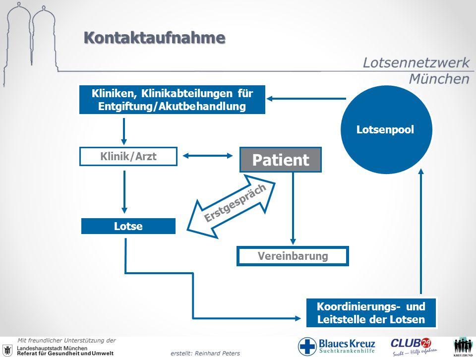 Koordinierungs- und Leitstelle der Lotsen Lotsenpool Kliniken, Klinikabteilungen für Entgiftung/Akutbehandlung Patient Klinik/Arzt Lotse Erstgespräch