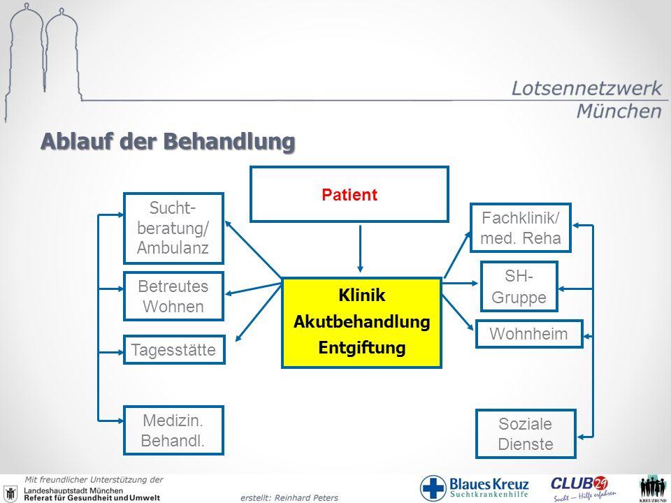 Ablauf der Behandlung Patient Tagesstätte Wohnheim Fachklinik/ med. Reha SH- Gruppe Sucht- beratung/ Ambulanz Soziale Dienste Medizin. Behandl. Betreu