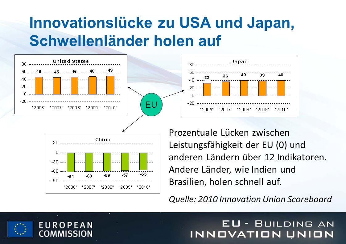 Innovationslücke zu USA und Japan, Schwellenländer holen auf EU Prozentuale Lücken zwischen Leistungsfähigkeit der EU (0) und anderen Ländern über 12