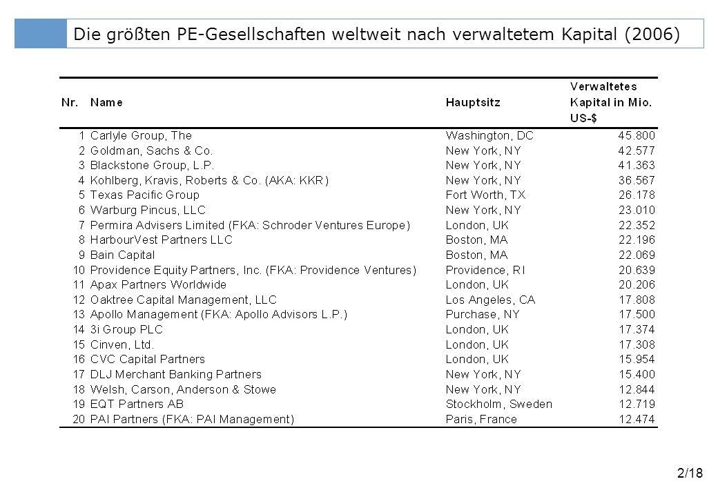 Klicken Sie, um das Titelformat zu bearbeiten 13/18 Median-Renditen (IRR) und Risiko von Private-Equity-Anlagen Quelle: CEFS (2005)